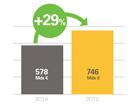 L'Investissement Responsable en France poursuit sa croissance